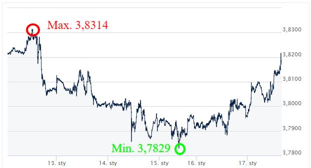 USD PLN - kursy walut_komenetarz walutowy_wymiana walut online_kantor internetowy_ekantor.pl