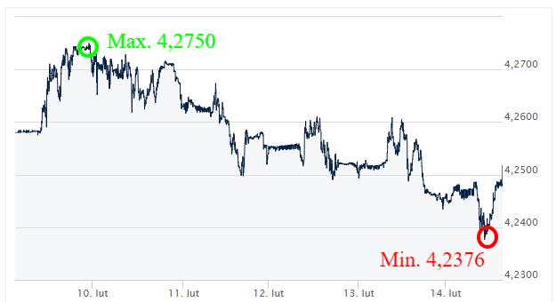 EUR PLN Kursy walut - komentarz walutowy - kantor internetowy - Ekantor pl