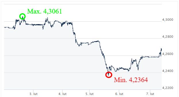 EUR PLN - kursy walut_komentarz walutowy_internetowy kantor wymiany walut_ekantor pl
