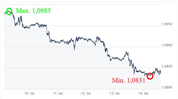 EUR USD Kursy walut - komentarz walutowy - kantor internetowy - Ekantor pl