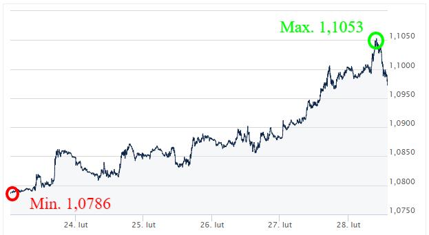 EUR USD_kursy walut forex_kantor internetowy ekantor pl_wymiana walut_komentarz walutowy