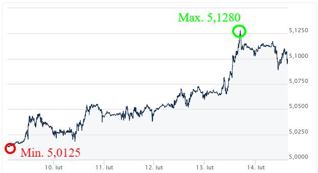 GBP PLN Kursy walut - komentarz walutowy - kantor internetowy - Ekantor pl