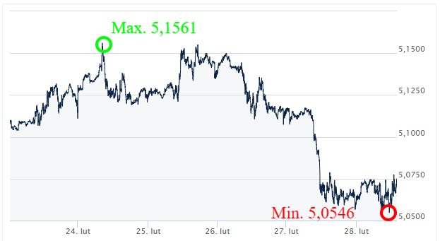 GBP PLN_kursy walut forex_kantor internetowy ekantor pl_wymiana walut_komentarz walutowy