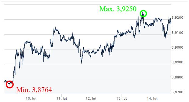 USD PLN Kursy walut - komentarz walutowy - kantor internetowy - Ekantor pl