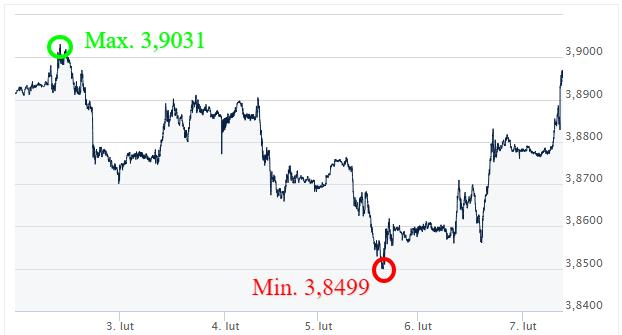 USD PLN - kursy walut_komentarz walutowy_internetowy kantor wymiany walut_ekantor pl