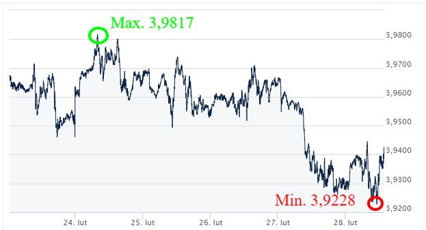 USD PLN_kursy walut forex_kantor internetowy ekantor pl_wymiana walut_komentarz walutowy