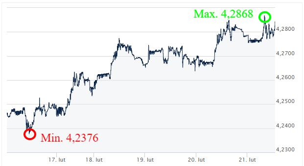 eur pln_kurs walut_komentarz walutowy_kantor internetowy_wymiana walut_ekantor pl