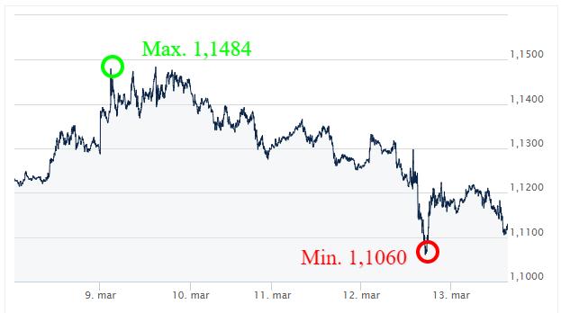 EUR USD-kursy walut-forex-komentarz waulutowy-kantor interntowy-ekantor pl