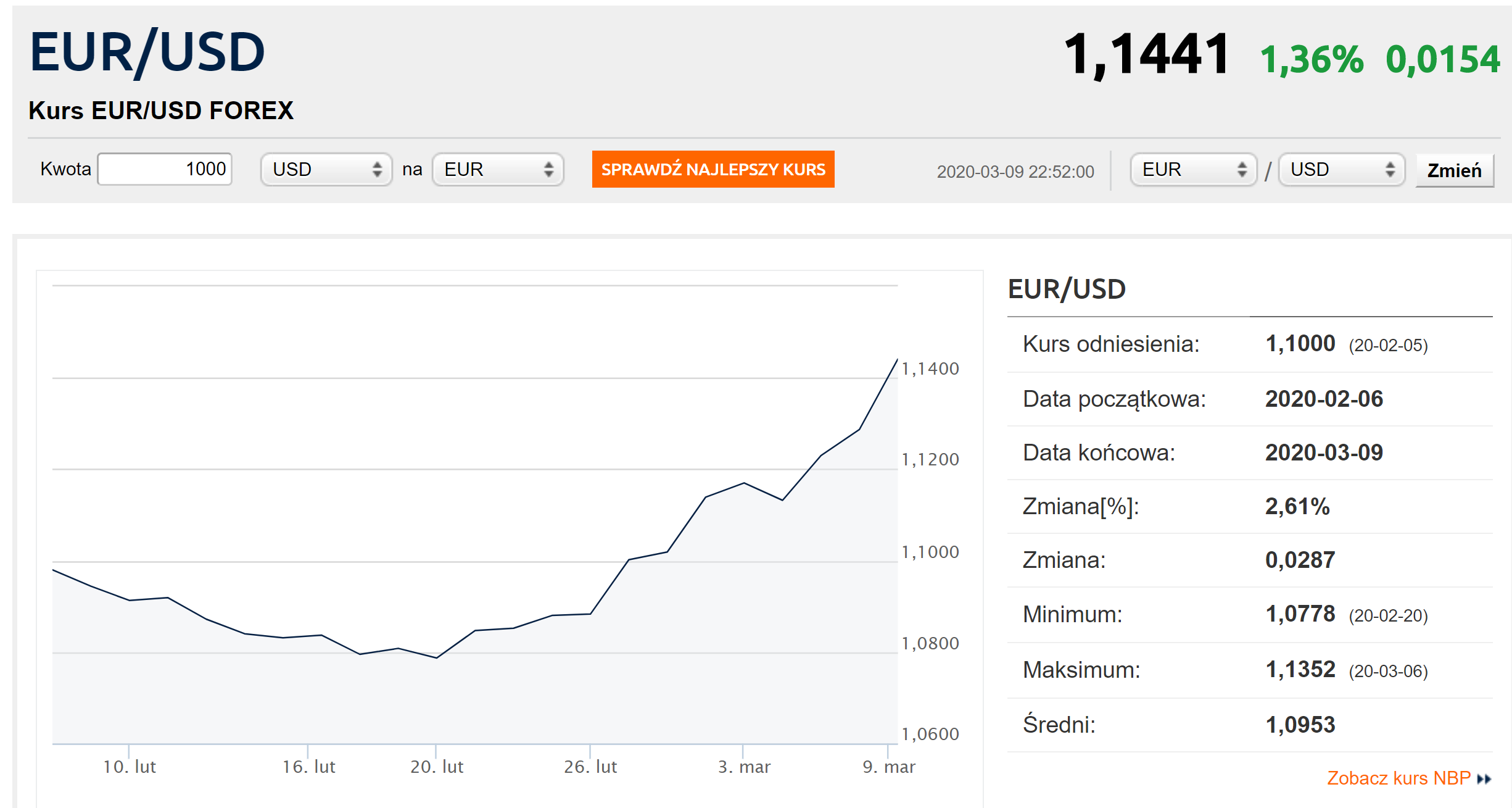jak koronawirus wpływa na waluty PLN USD