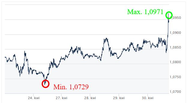 EUR USD - kursy walut - kantor internetowy - ekantor pl
