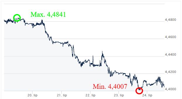 EUR-PLN-Kursy-walut-komentarz-walutowy-ekantor pl