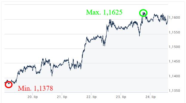 EUR-USD-Kursy-walut-komentarz-walutowy-ekantor pl