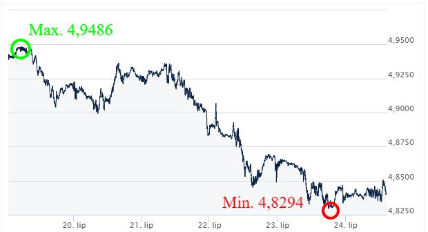 GBP-PLN-Kursy-walut-komentarz-walutowy-ekantor pl
