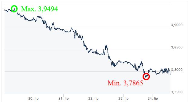 USD-PLN-Kursy-walut-komentarz-walutowy-ekantor pl