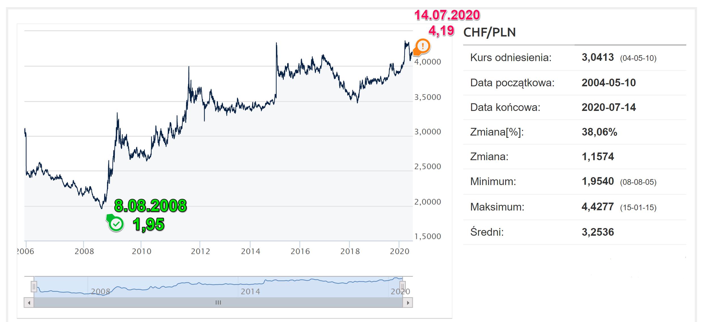 złotówka a frank szwajcarski-2008-2020-pln-chf-roznice