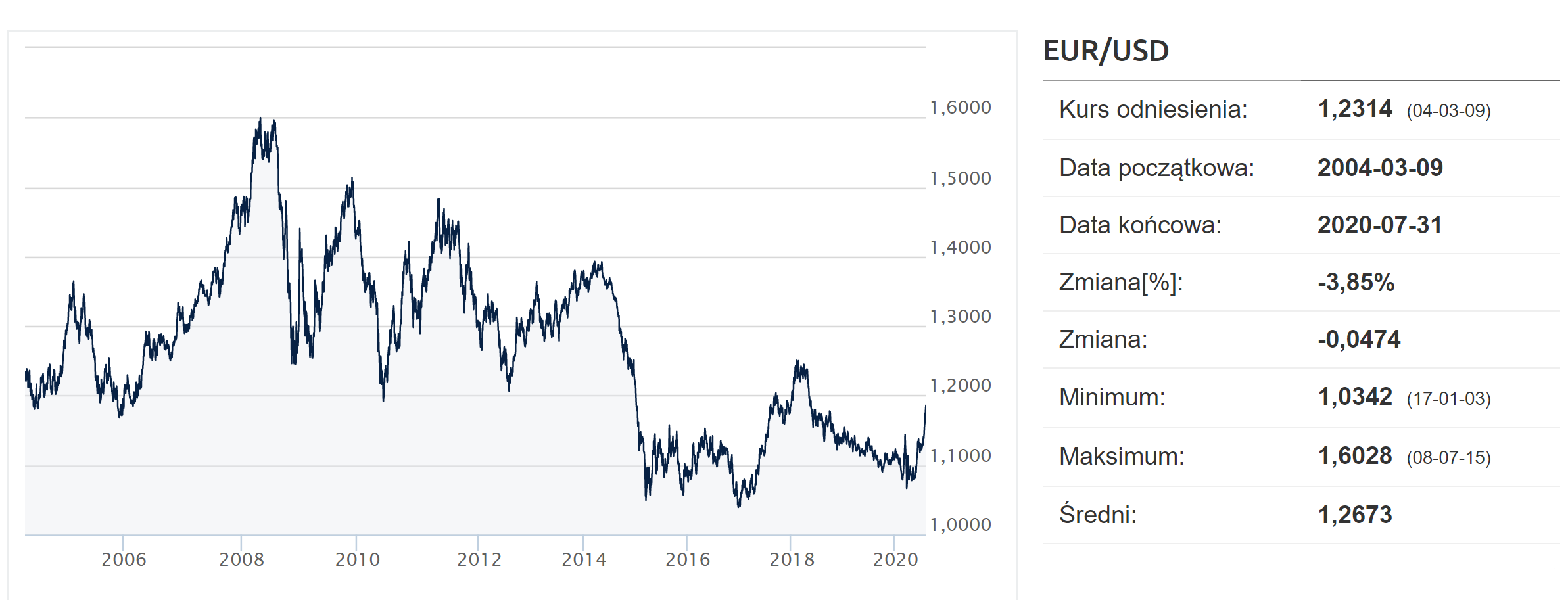 kurs eur-usd - euro dolar -2006-2020 - historyczny kurs-ekantor-pl