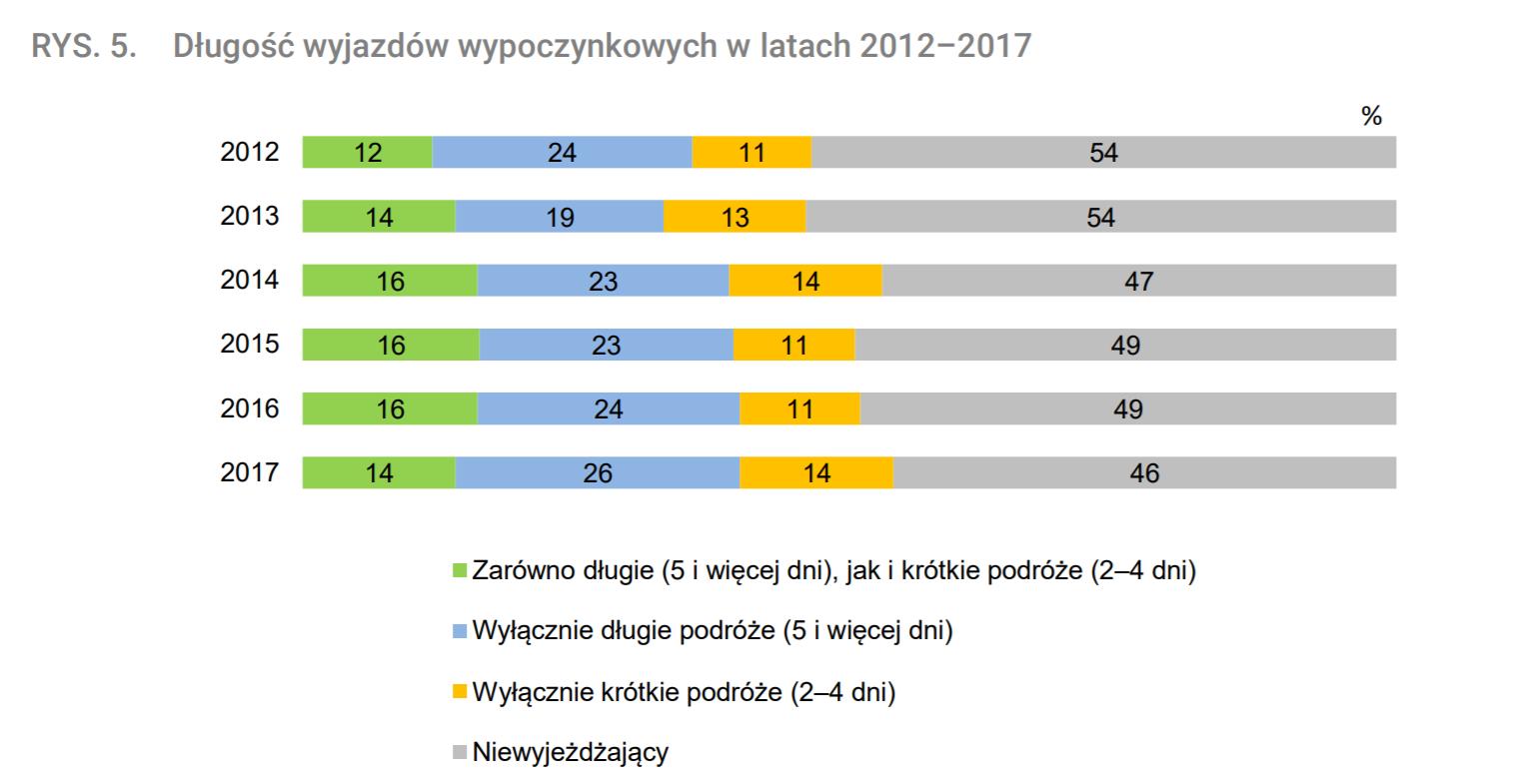 wakacje-polakow-2012-2017-czas- trwania-ekantor-pl