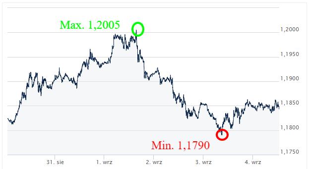 EUR-USD-Kursy-walut-ekantor-pl
