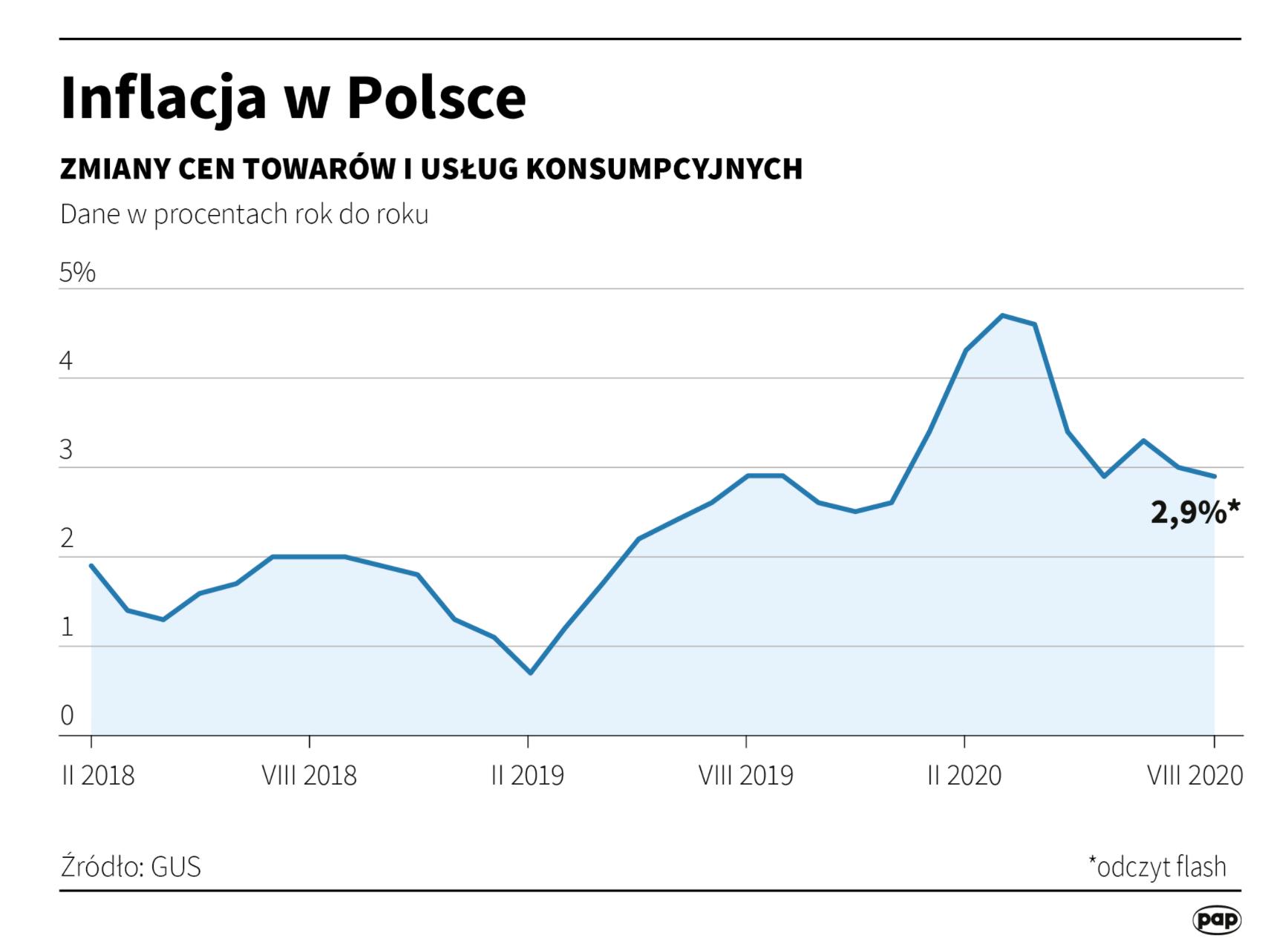 inflacja w polsce - ekantor-pl