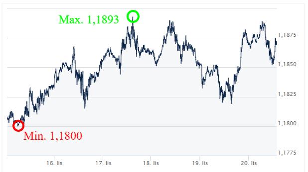EUR-USD-Kursy-walut-forex-Ekantor-pl