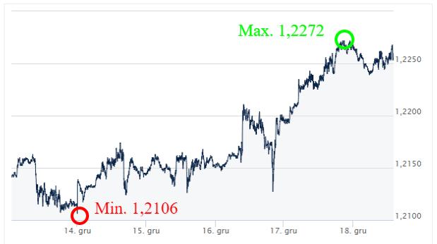 EUR-USD-Kursy-walut-forex-komntrz-walutowy-Ekantor-pl