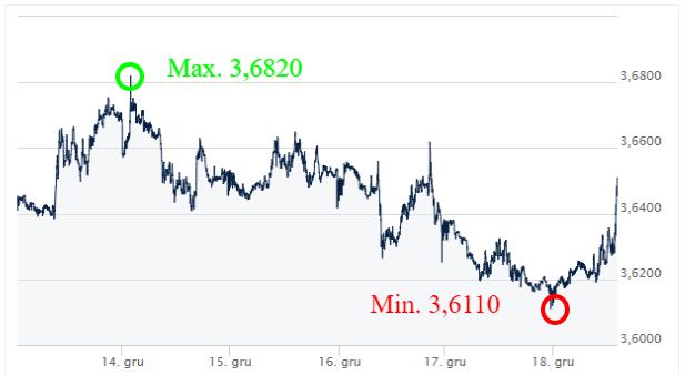 USD-PLN-Kursy-walut-forex-komntrz-walutowy-Ekantor-pl