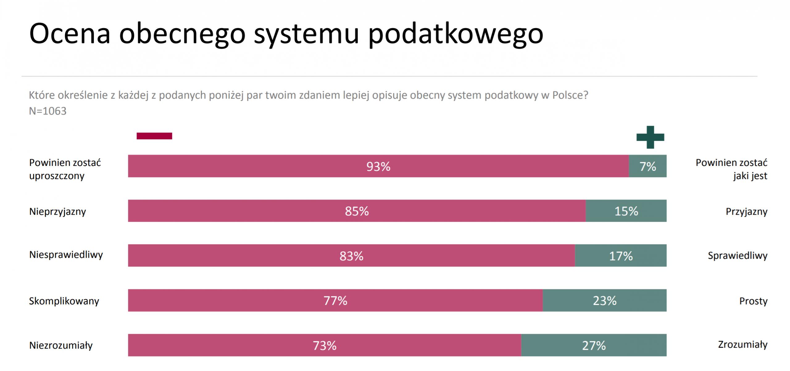 polski system podatkowy-ocena-ekantor-pl