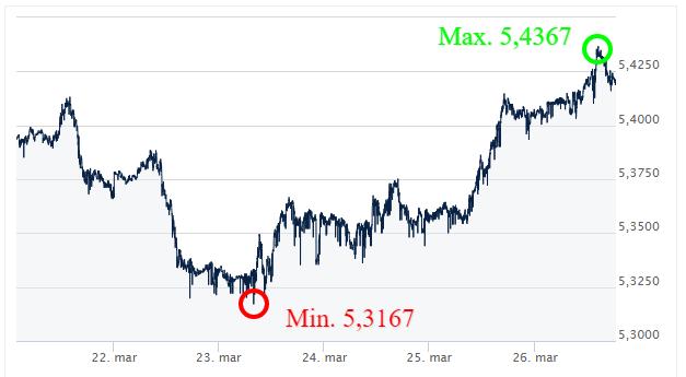 GBP-PLN-Kursy-walut-forex-komentarz-walutowy-Ekantor-pl