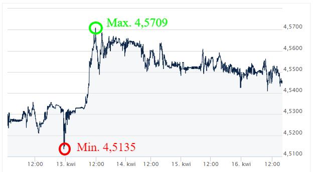 EUR-PLN-Kursy-walut-forex-komentarz-walutowy-ekantor-pl