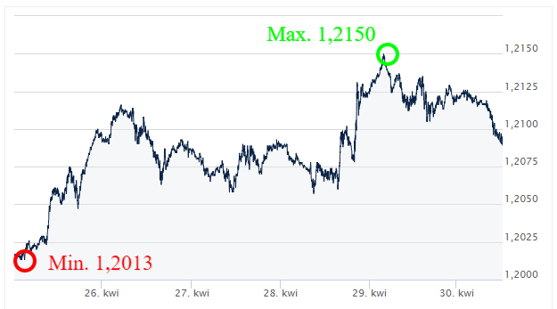 EUR-USD-Kursy-walut-forex-komentarz-walutowy-Ekantor-pl