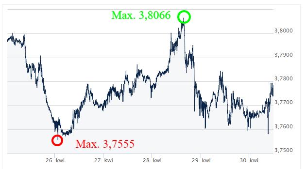USD-PLN-Kursy-walut-forex-komentarz-walutowy-Ekantor-pl