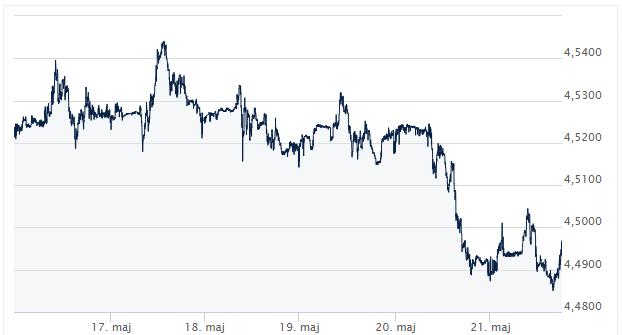 EUR_PLN __ Kursy walut forex_komentarz walutowy_ekantor pl