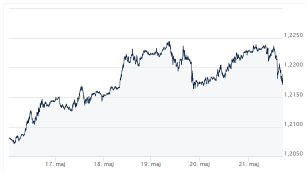 EUR_USD __ Kursy walut forex_komentarz walutowy_ekantor pl