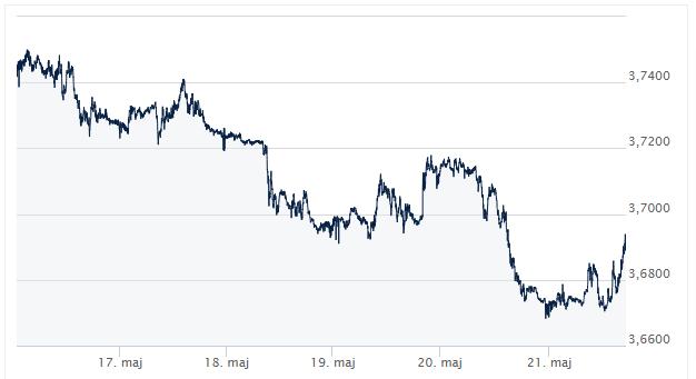USD_PLN __ Kursy walut forex_komentarz walutowy_ekantor pl