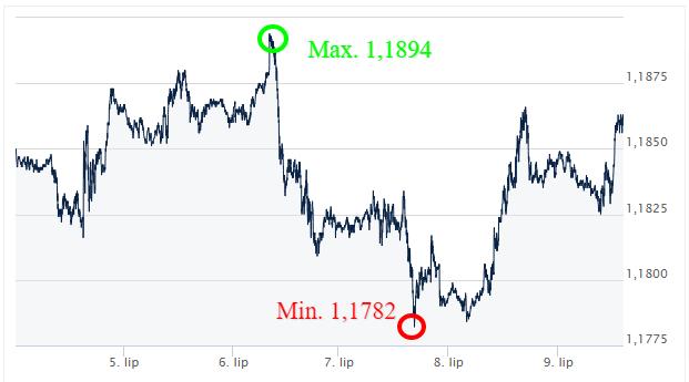 EUR_USD __ Kursy walut forex-ekantor_pl