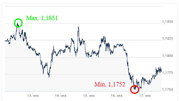 EUR_USD __ Kursy-walut-forex_ekantor-pl