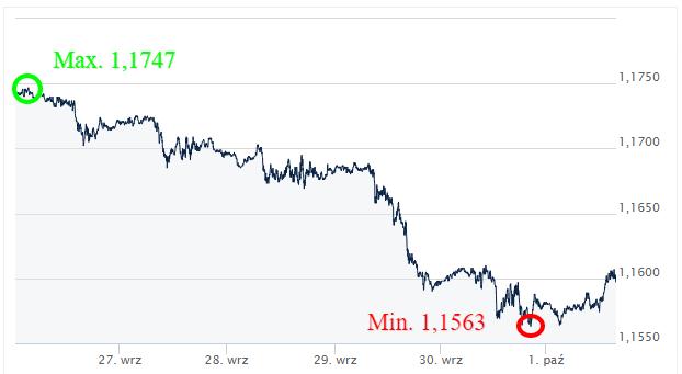 EUR_USD __ Kursy-walut_forex_ekantor-pl